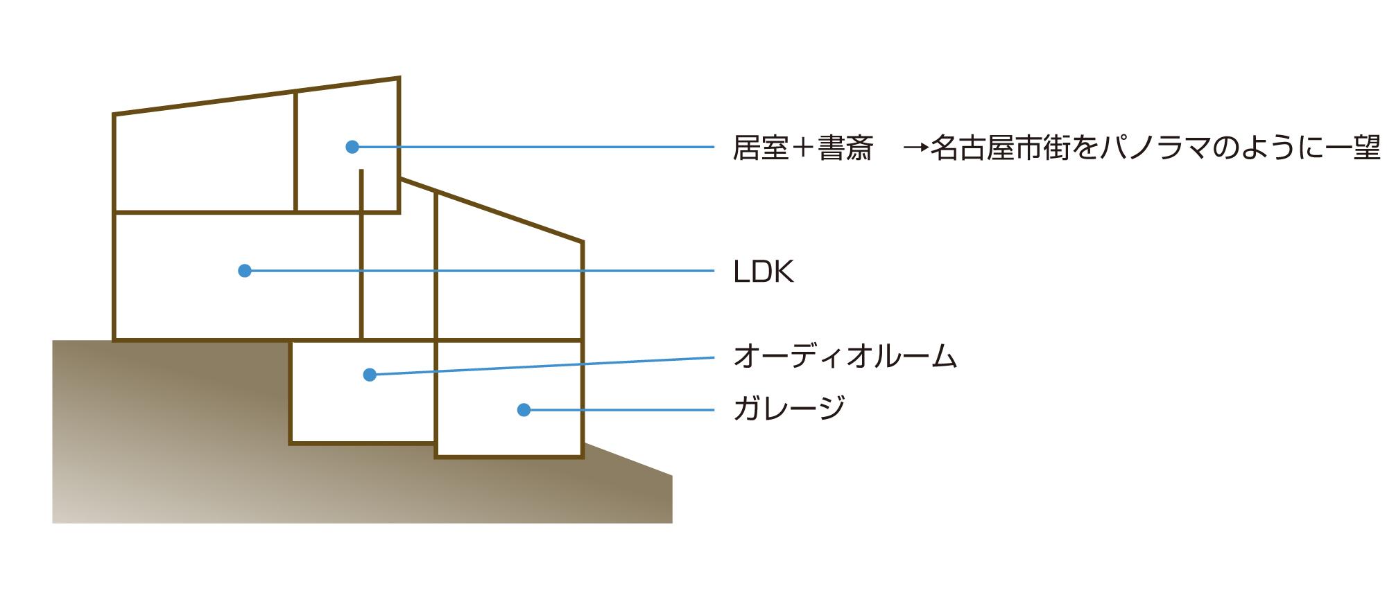 斜面(ノリ面)はRC(鉄筋コンクリート)で基礎を固め、その上に木造軸組工法の住まい。